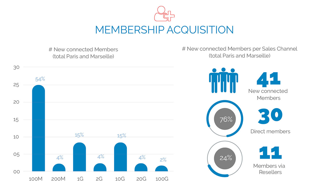 France-IX annual report MEMBERSHIP ACQUISITION