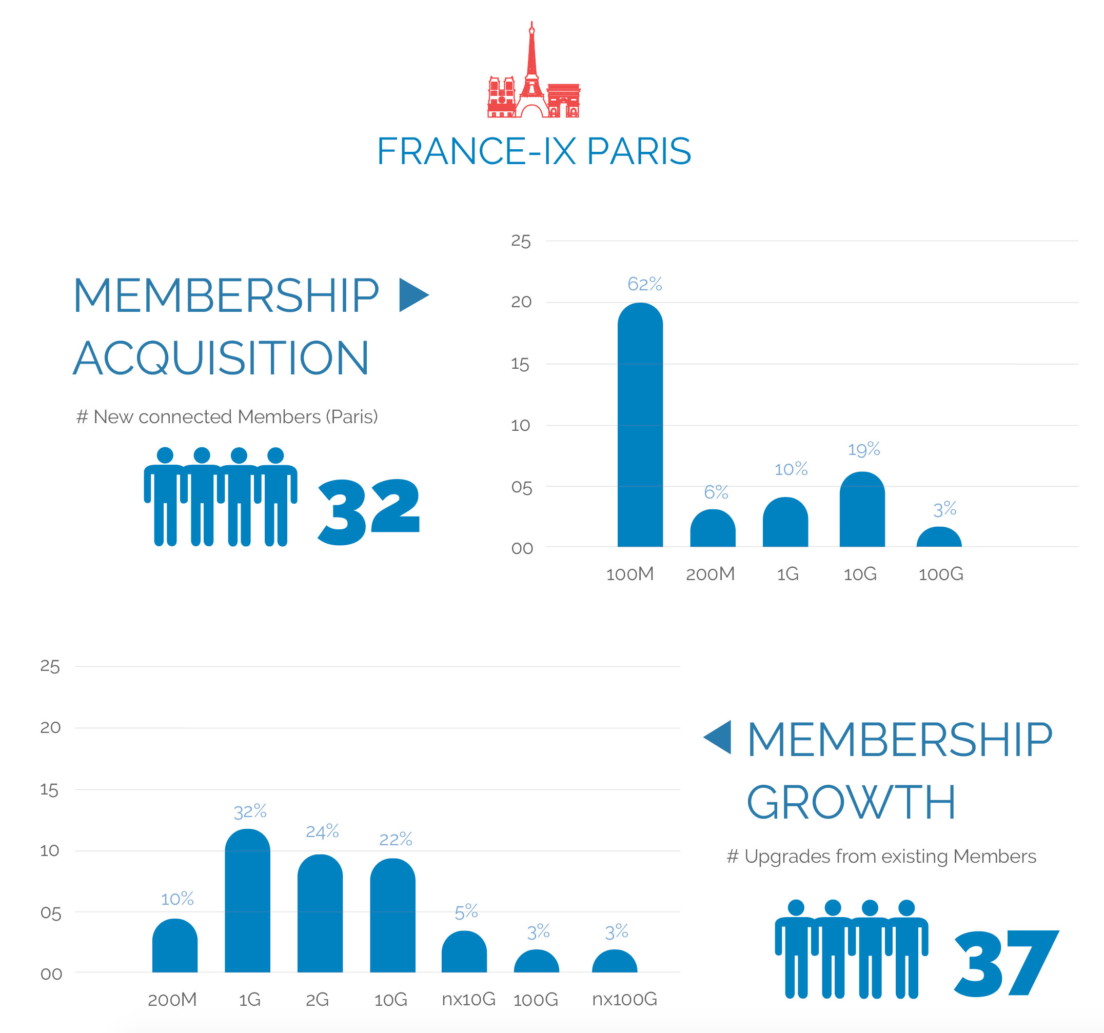 France-IX annual report membership acquision