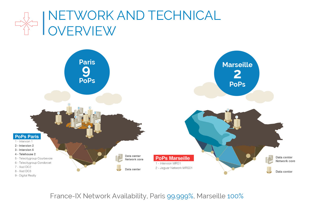 France-IX Technical overview
