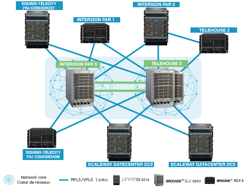 Layout of France-IX's infrastructure in Paris (Brocade MLX8 and Juniper EX9214)